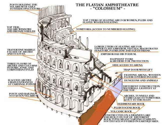 Colosseum - ThingLink